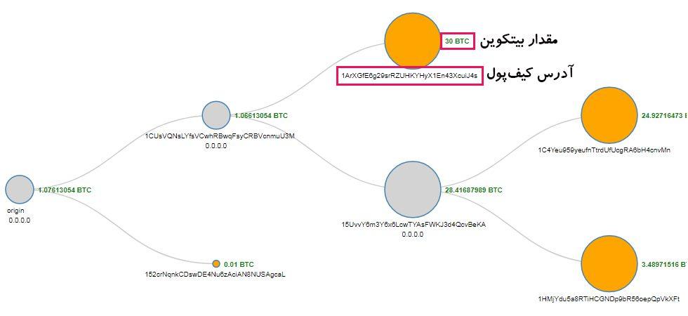 تراکنش های شبکه رمزارز بیتکوین