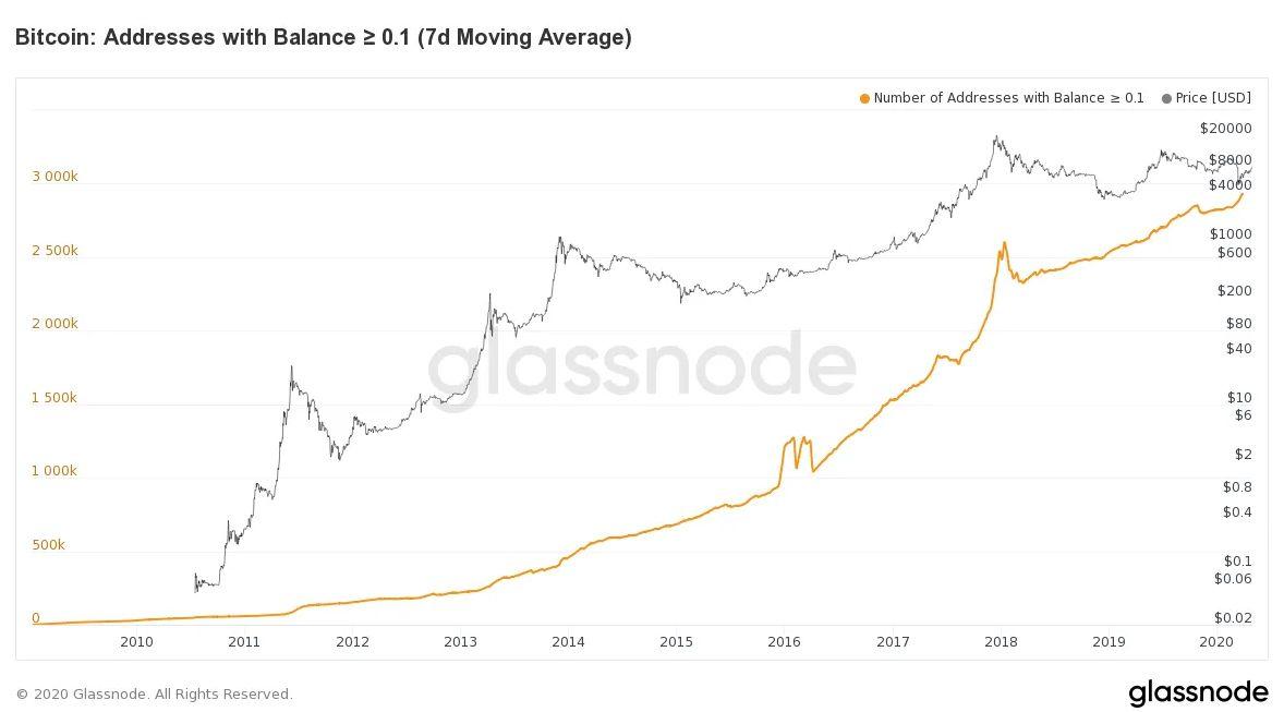 با افزایش میزان خرید، صعودی دیگر در انتظار بیت کوین است!