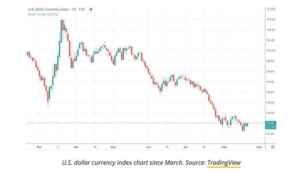 نمودار شاخص قیمت دلار از مارس ۲۰۲۰ تا کنون