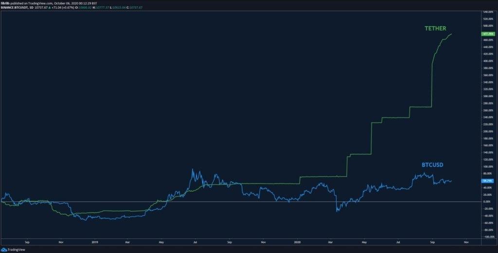 photo 2020 10 09 12 55 14 دیوانه وارترین سیگنال بازار کریپتو از جهش بزرگ بیت کوین خبر می دهد