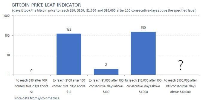 نمودار تحلیل داده های ثبت شده قیمت بیت کوین